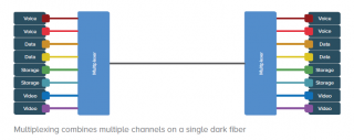 Understanding Wavelength Division Multiplexing
